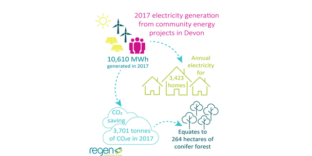 2017 electricity generation from community energy projects in Devon